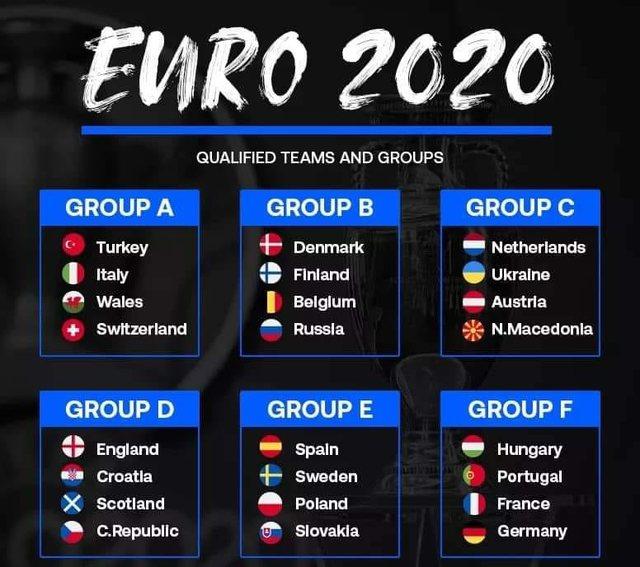 Faza e Grupeve/ Kalendari i plotë i ndeshjeve dhe orareve të Euro 2020